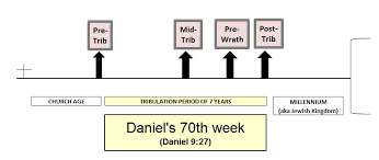 7 Year Tribulation Timeline Chart Rapture Scenarios Church Age Is Different