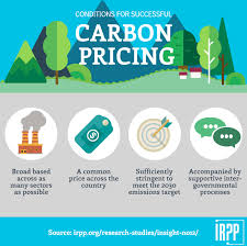 Carbon Pricing and Intergovernmental Relations in Canada