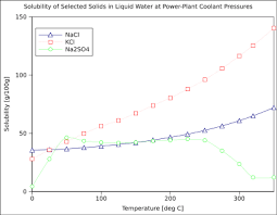 Solubility Of Organic Compounds In Water Chart Solubility Wikipedia