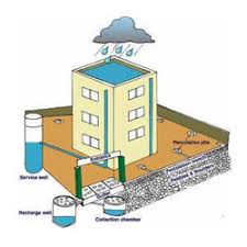 rain water harvesting pre cast v wire technology in sector  rainwater harvesting service