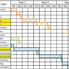 Gantt Chart Of Current Ruggedised Handheld Implementation