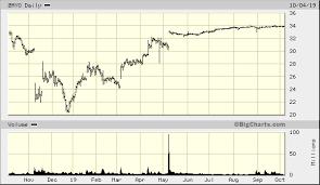 Zayo Group Holdings Inc Zayo Quick Chart Nys Zayo