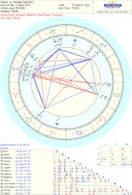 Sidereal Birth Chart Reading Free Celebrity Roselyn Sanchez Sidereal Astrology Chart Reading