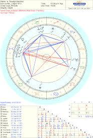Celebrity Roselyn Sanchez Sidereal Astrology Chart Reading