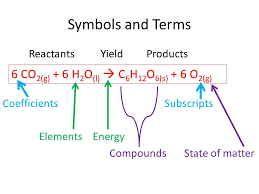 3 symbols and terms reactants yield s coefficients subscripts elements energy compounds state of matter 6 co 2 g 6 h 2 o l c 6 h 12 o 6 s
