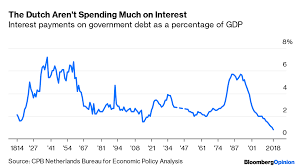 Interest On National Debt Chart U S Interest Payments On Government Debt Are Rising Bloomberg