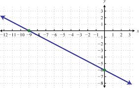 f x x 1 1 0