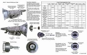 ford bronco wiring diagram best of ford e4od transmission wiring ford bronco wiring diagram best of ford e4od transmission wiring diagram 95 bronco wiring diagrams
