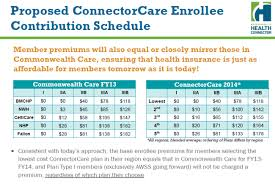 Big Win Affordable Premiums Will Continue For Low Income