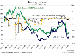 Rmb Exchange Rate History Chart How Did China Manage Its Currency Over The Summer Council
