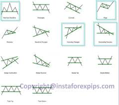 Chart Pattern Trader Best Forexchartspatternstradingsignals Kamrannazim Pinterest