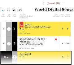 Billboard Chart World Digital Songs K Pop Amino