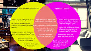 Image Architecture More Differences That You Might Not Knowu2026 Apex Display The Crucial Difference Between Visual Merchandising Interior Design