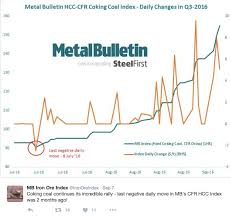 Coking Coal Prices Go Gangbusters Up Almost 150 Page