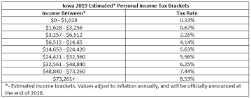 Irs Tax Chart 2019 Iowans Here Is How The New Tax Law Affects You And Your