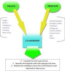 Define Team Leader Resource To Help Define Leadership