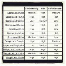 Leo And Scorpio Compatibility Chart Scorpio Compatibility Chart Virgo Aries Scorpio