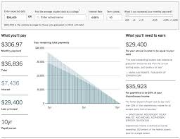 Student Loan Calculator The Big Picture