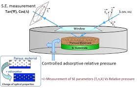 What Is Ellipsometric Porosimetry