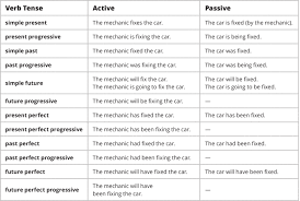 Active And Passive Voice Chart The Passive Voice Esl Library Blog