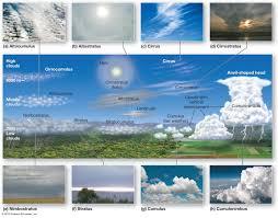 Types Of Clouds Bismi Margarethaydon Com
