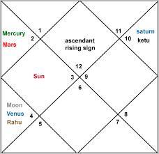 Tom Cruise Horoscope Secrets Revealed