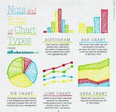 Infographic Chart Graph And Chart Types Infographic E Learning Infographics