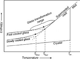 The Effect Of Temperature On The Enthalpy Volume Of A