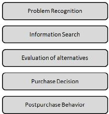Consumer Behavior Chart The Five Stage Model In Consumer Behaviour Kotler 2012