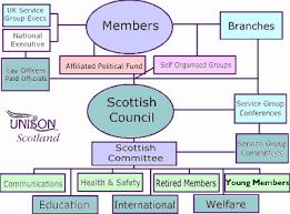 Uk Government Hierarchy Chart About Unison Unison Scotland
