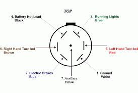 wiring diagram 7 way rv blade wiring diagram trailer plug pin 7 way semi trailer plug wiring diagram at 7 Way Rv Plug Wiring Diagram