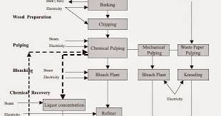 Mechanical Engineering Process Flow Diagram Of Pulp Paper