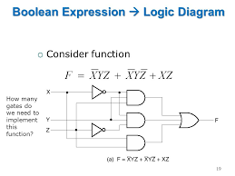 eng241 digital design week 2 combinational logic circuits ppt Boolean Algebra Rules Logic Diagram For Boolean Expression #34