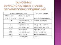 Контрольная работа по химии в классе по теме Классификация и  Контрольная работа классы органических соединений 10 класс
