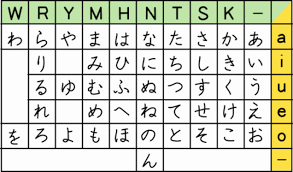 Kanji Translation Chart Japanese Alphabet Chart English The Chart Above Is In The