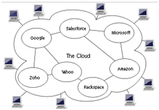 Cloud Computing Examples 3 Types Of Cloud Computing Services