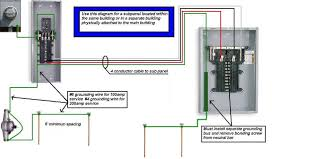 wiring diagram for sub panel the wiring diagram wiring diagram 100 amp panel wiring wiring diagrams for car wiring diagram