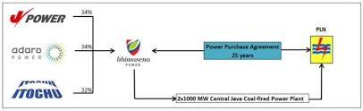 Execution Of Long-Term Power Purchase Agreement For A New 2 Gw Coal ...