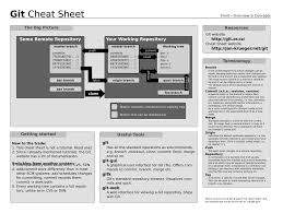 chemistry conversion chart cheat sheet cheat sheet all cheat sheets in one page