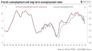 France Charts 2018 Europe Chart Of The Week French Unemployment Snbchf Com