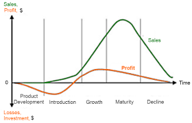 product life cycle stages and strategies easy marketing product life cycle s vs profit