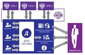 Начальник департамента развития информационных систем компании ЭОС  АИС МФЦ ДЕЛО автоматизация многофункциональных центров предоставления госуслуг