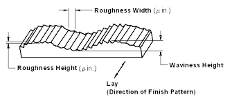 Rms Surface Roughness Chart Surface Roughness Finish Review And Equations Engineers Edge