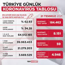 TRT Haber - #SONDAKİKA Türkiye'de son 24 saatte 184 bin 462 COVID-19 testi  yapıldı, 8 bin 151 kişinin testi pozitif çıktı, 4 bin 946 kişi iyileşti, 59  kişi hayatını kaybetti.  https://www.trthaber.com/haber/gundem/8-bin-151-yeni-vaka-596977.html |