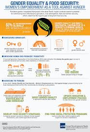 gender equality and food security cool infographics gender equality and food security