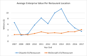Chipotle Organizational Structure Chart Chipotle And Mcdonalds Relative Valuation Chipotle