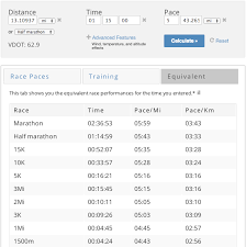 Ask Lauren Fleshman Pace Chart For Runners Who Wanna Workout