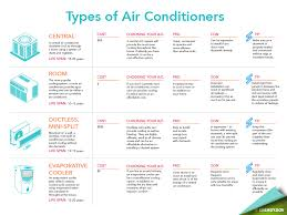air conditioning options. air conditioning options