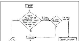 Xkcd Venn Diagram Circuit Diagram Xkcd Explained Simple Wiring Diagram Site