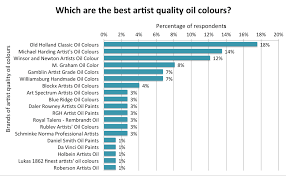 Making A Mark Which Are The Best Artist Quality Oil Colours